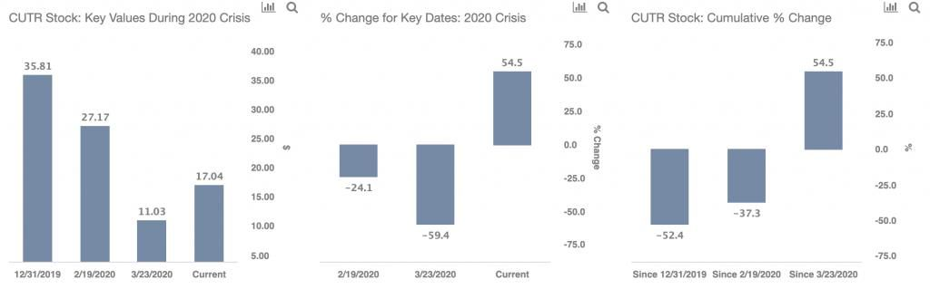 how-does-cutera-stock-performance-in-2020-compare-with-the-2008-crisis Photo
