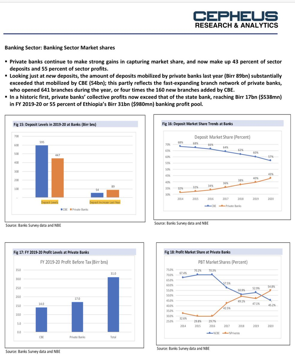 #Ethiopia the changing dynamics in the banking sector: CBE vs. private banks. https://t.co/BU7ireD9g5