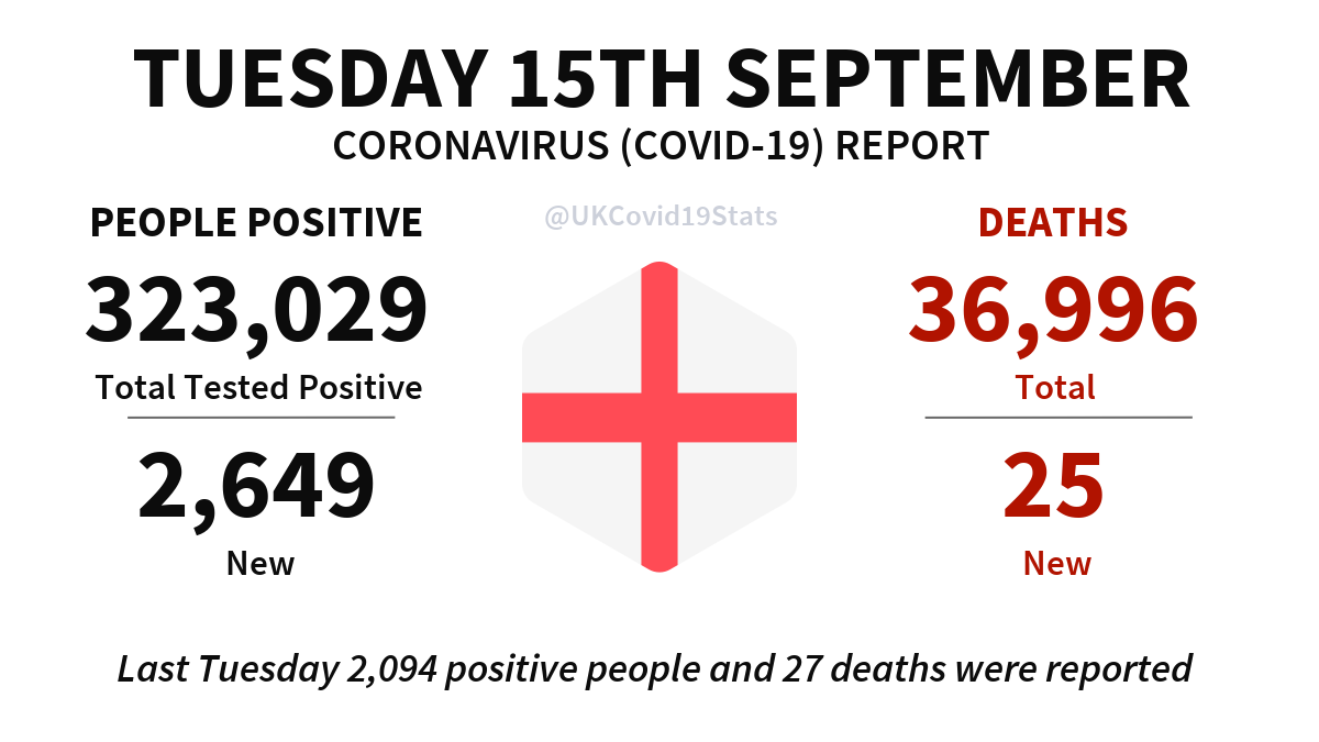 England Daily Coronavirus (COVID-19) Report · Tuesday 15th September. 2,649 new cases (people positive) reported, giving a total of 323,029. 25 new deaths reported, giving a total of 36,996.