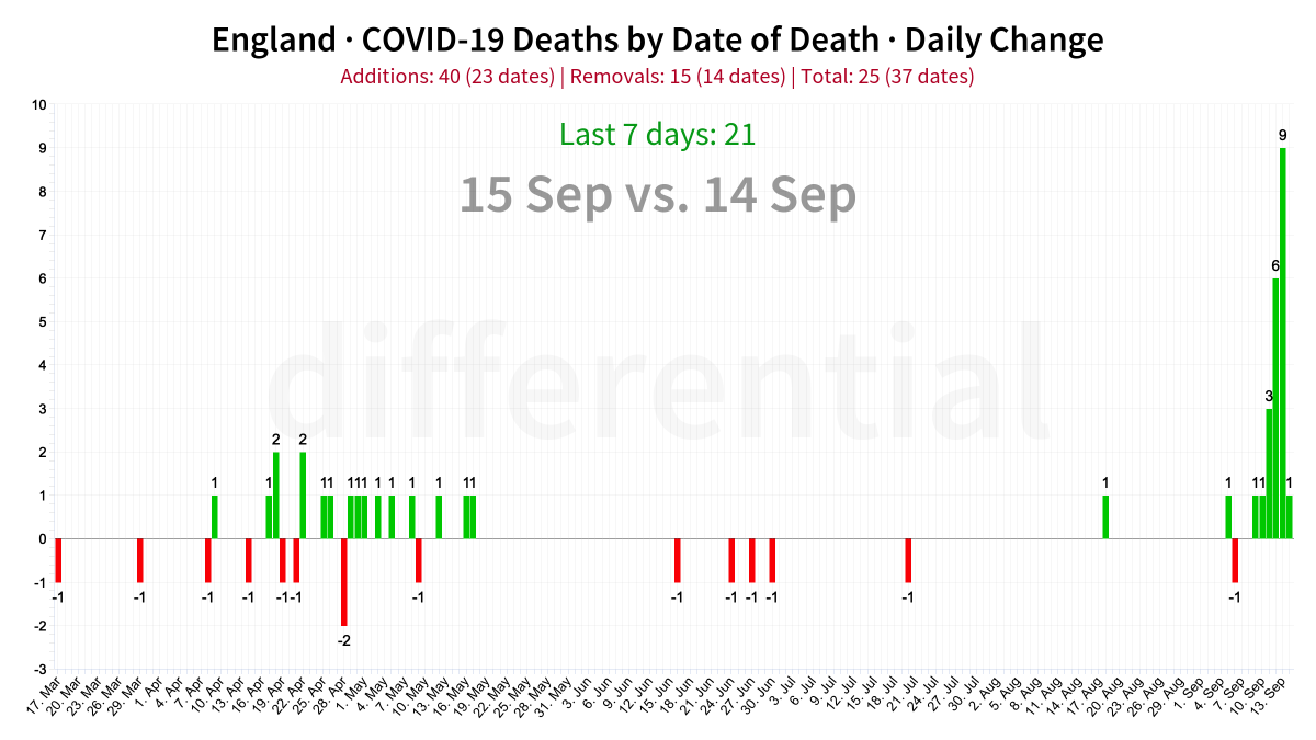 The change in England COVID-19 death data between yesterday and today.