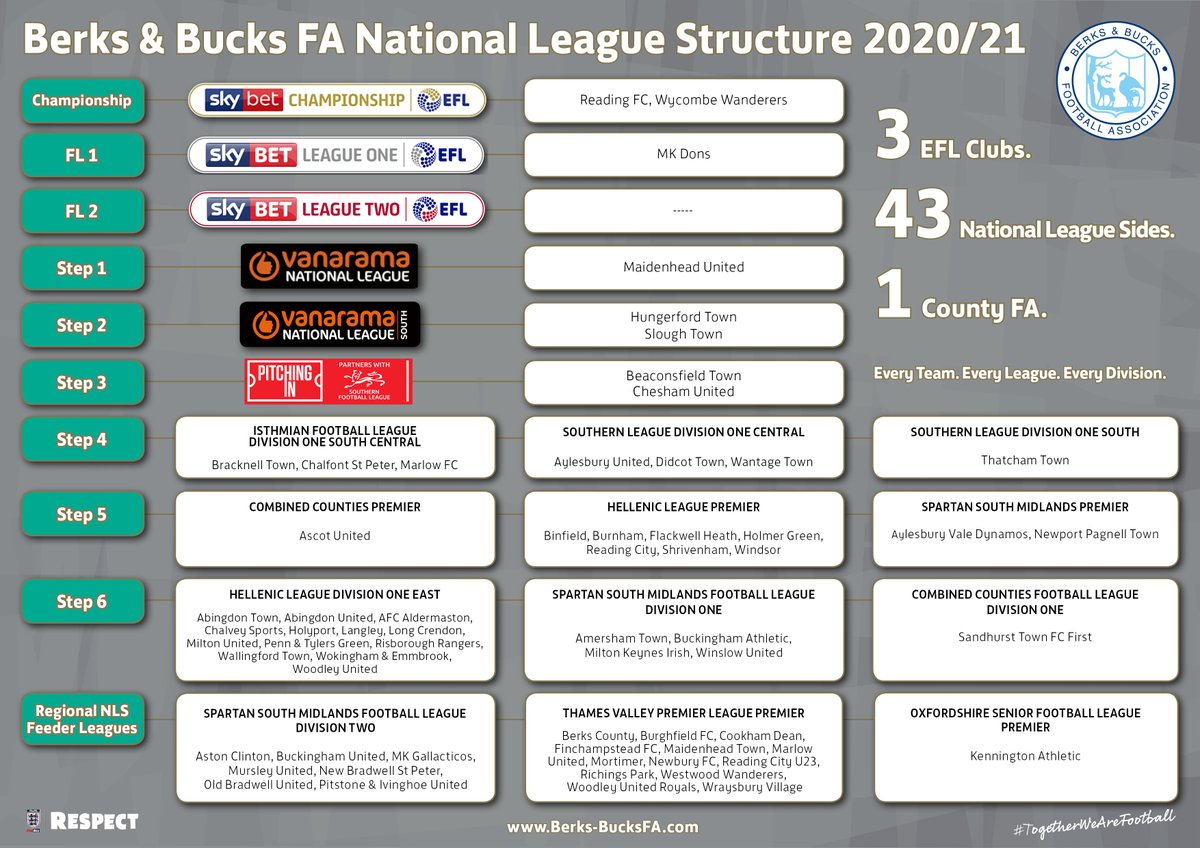 New season. New structure. New Opposition. Heres how clubs in @BerksBucksFA line-up in the National League Structure this season! #BerksBucksFA #TogetherWeAreFootball