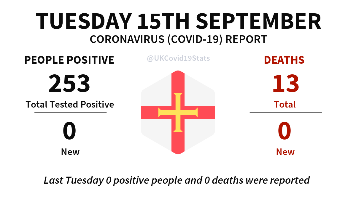 Guernsey Daily Coronavirus (COVID-19) Report · Tuesday 15th September. No new cases (people positive) reported, giving a total of 253. No new deaths reported, giving a total of 13.