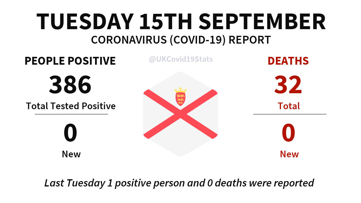 Jersey Daily Coronavirus (COVID-19) Report · Tuesday 15th September. No new cases (people positive) reported, giving a total of 386. No new deaths reported, giving a total of 32.