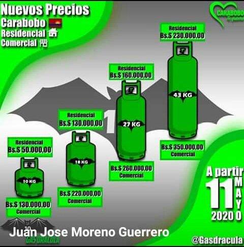 #15Sep #Valencia #SinGas @valenciapropon3: a partir #11May se incrementó:  - 10 kg = 50mil bs - 18 kg = 130mil bs - 27kg = 160mil bs - 43 kg = 230milbs https://t.co/wjKkalUwvr