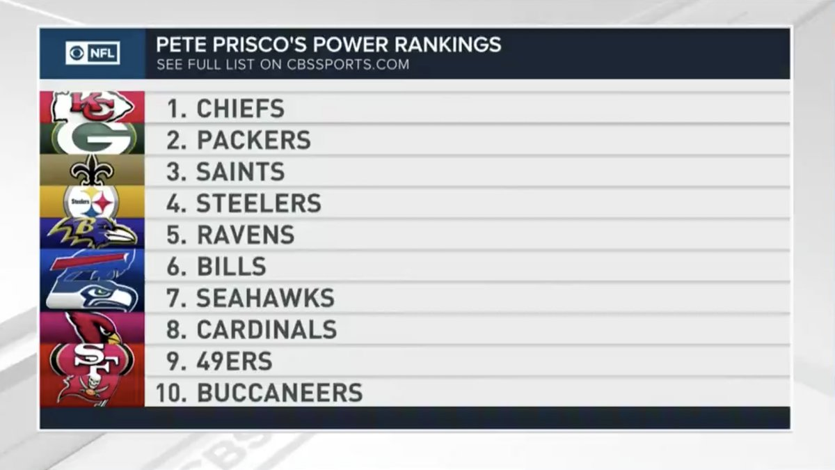 Nfl power rankings 2020