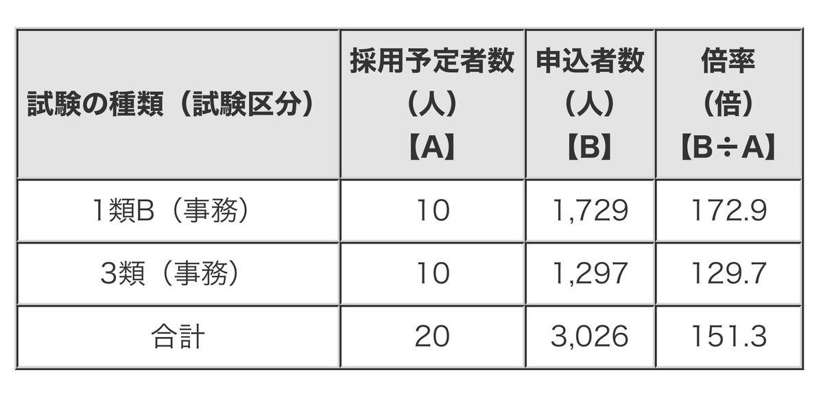 氷河期世代を対象とした東京都職員採用試験の倍率が170倍超となっています。コロナ禍で就職内定取り消しが前年度の5倍になっていることなどを考えると、今後、公務員人気に拍車がかかりそうな気配です。