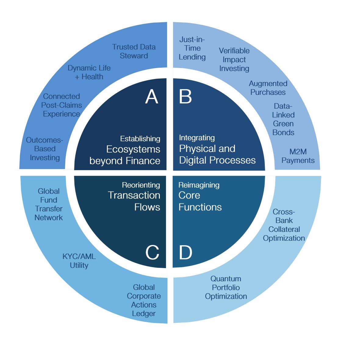 Emerging Technologies Create Banking Transformation Opportunities  200+ page @wef report  https://t.co/lxBM9yglQK  #DigitalTransformation #innovation #tech #AI #MachineLearning  @antgrasso @GlenGilmore @MarshaCollier @DeepLearn007  @KirkDBorne @EvanKirstel @ipfconline1 @jowyang https://t.co/fbpjcjQqGk