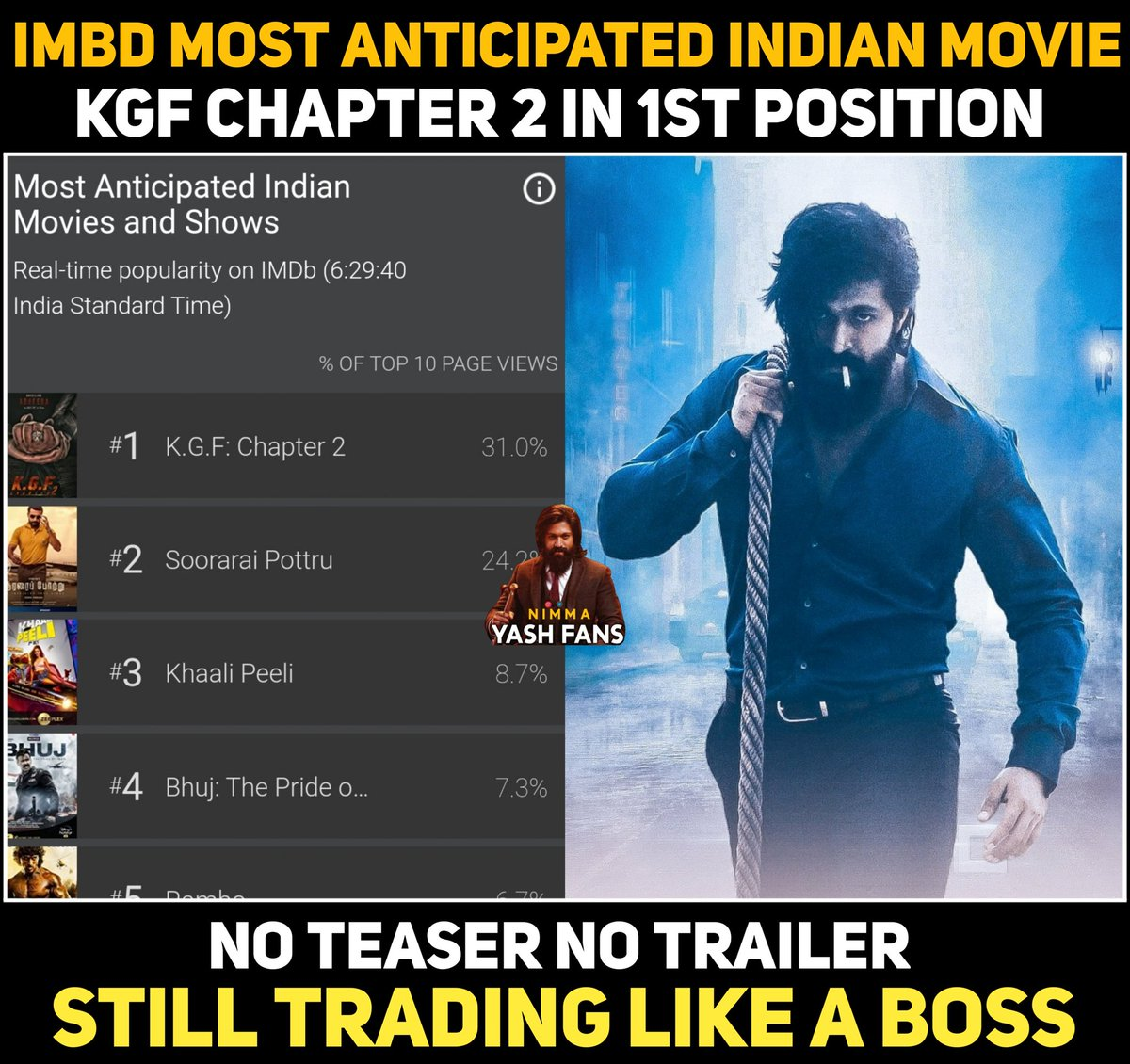 Most Anticipated Indian Movie #KGFChapter2 at #1st Position @TheNameIsYash  #Yash #Yashboss #KGF #most #anticipated #thenameisyash #Imbd #Indianmovie #KGF2 https://t.co/zWZGFIlyXh