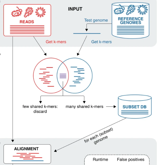 Metalign: from @nlapier2, @DavidKoslicki, @sergei_mangul and co, a method for metagenomic profiling using containment min hash to pre-filter candidate organisms to reduce computational burden of the alignment step. Demonstrated on simulated and Tara Oceans https://t.co/VH4FUboAZ2 https://t.co/9n1JdC7mBt