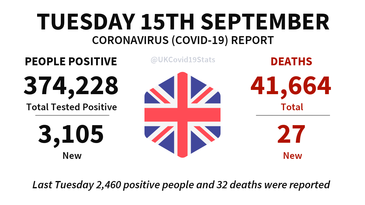 United Kingdom Daily Coronavirus (COVID-19) Report · Tuesday 15th September. 3,105 new cases (people positive) reported, giving a total of 374,228. 27 new deaths reported, giving a total of 41,664.