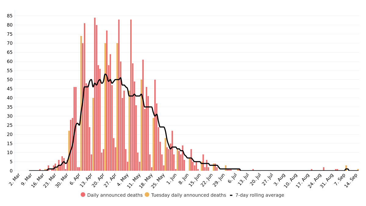 🏴 Scotland Coronavirus (COVID-19) overview of deaths of people who have died within 28 days of a first positive test, by date reported. #coronavirus #Scotland #Corona #covid19 #Covid19UK