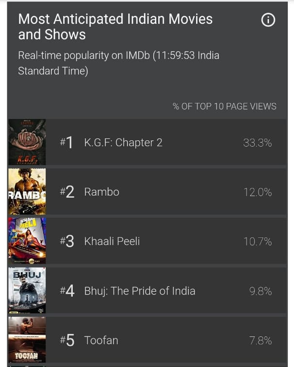 Most Anticipated Indian Movie According To @IMDb  #KGFChapter2 Tops The List With 33.33%😎  No Teaser Released Till Now ✊ Mania Started 🔥  @TheNameIsYash Boss 🔥 https://t.co/SLQFusOgGj