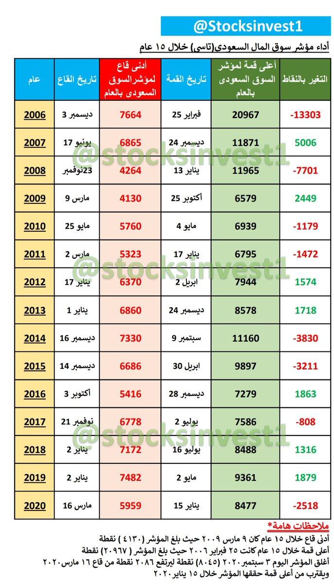 تاريخ أداء مؤشر السوق السعودى(تاسي)  القمم والقيعان للمؤشر سنوياعلى مدار (١٥عام) حقق أعلى قمة فى تاريخه٢٠٠٦(٢٠٩٦٧نقطة) وصل لأدنى قاع فى تاريخه٢٠٠٩(٤١٣٠نقطة) رصد تاريخى للتغير بين أعلى قمة وأدنى قاع سنويا #المؤشر #تاسي #الاسهم_السعودية #الأسهم #السوق_المالية #السوق_السعودي https://t.co/XbarcGiTlO