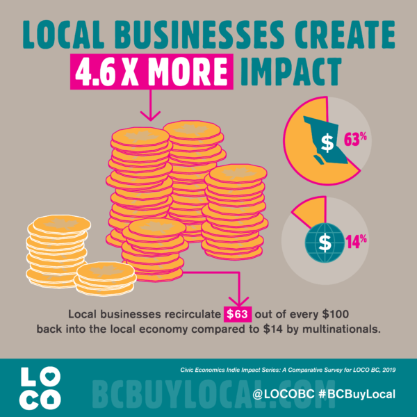 When you spend $100 with a #Langley business, $63 stays in the community compared $14 for multinationals. That's 4.6 times the recirculation, creating jobs, supporting suppliers & charities. #BCBuyLocal #FraserValley Here's how they do it: https://t.co/hmfxxL9Zqu https://t.co/yYGgEiHFmx