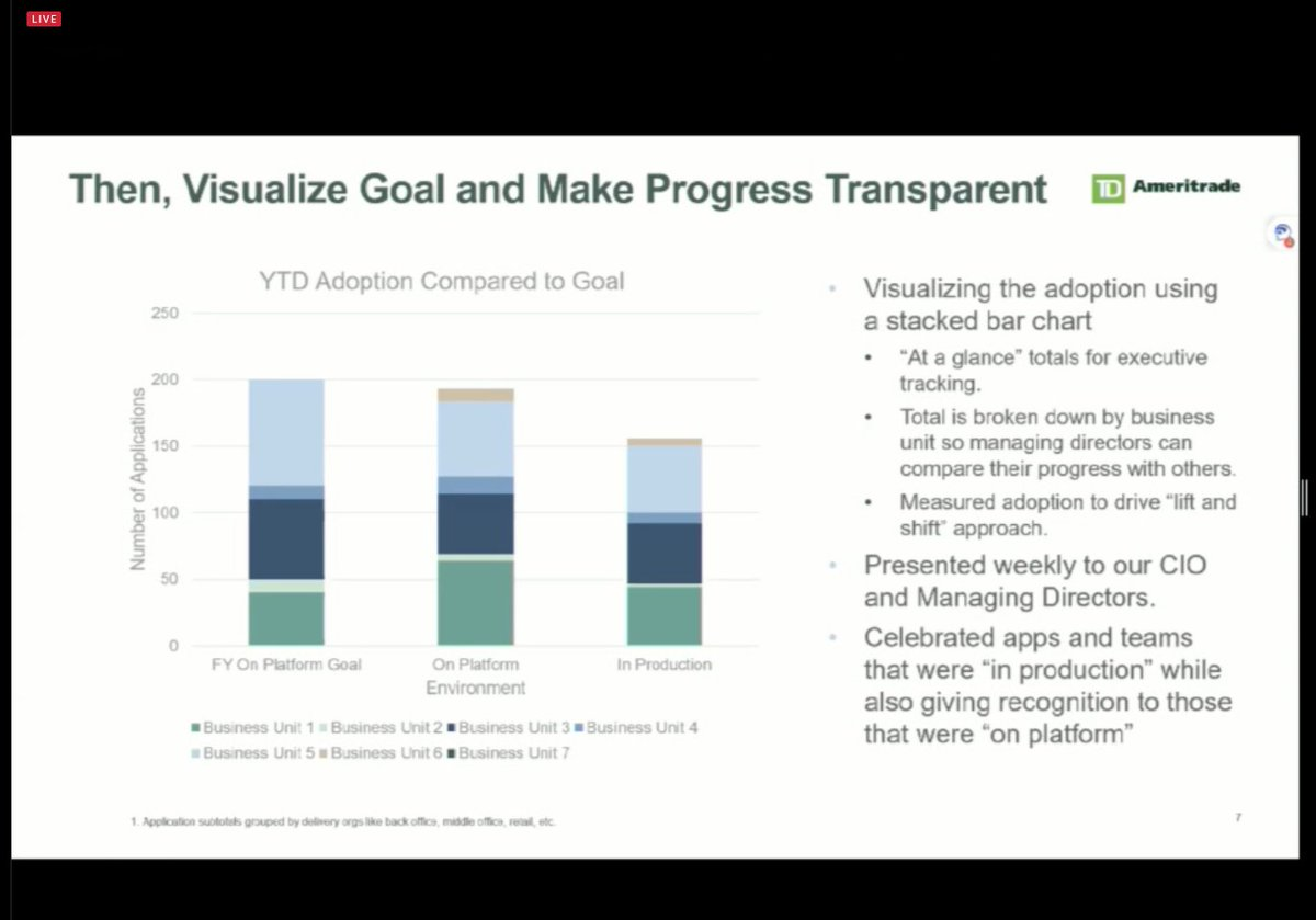 noticing Transparency is a repeat theme in the Agile Leadership track at #springone https://t.co/NLLG8cgdpG