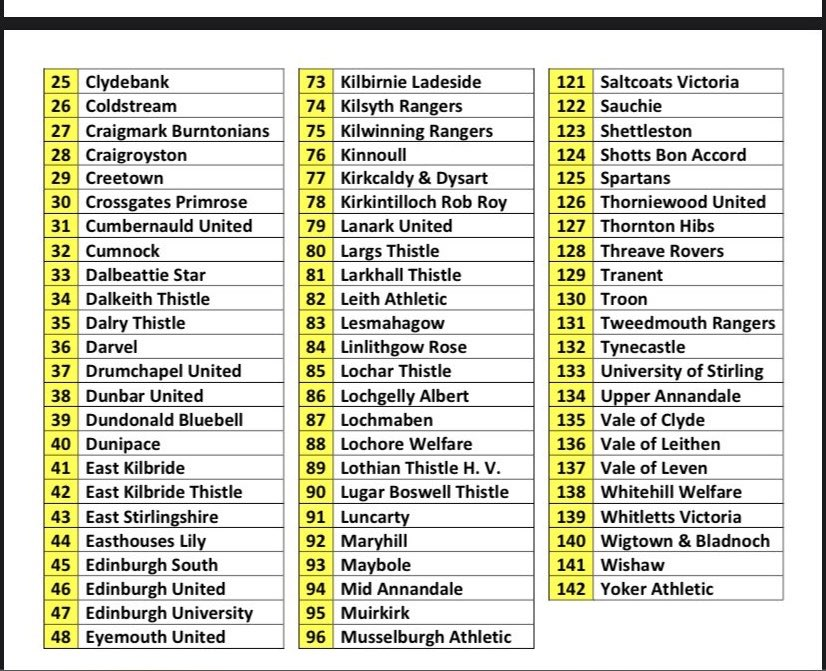 The other half of the teams in the South of Scotland Challenge Cup first and second round draws.