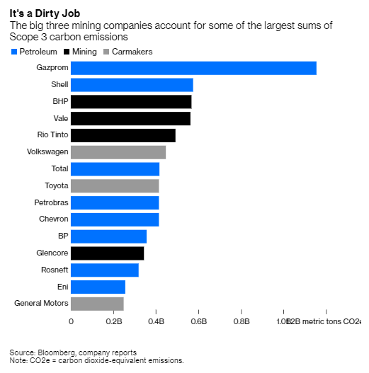 It's quite remarkable to me that mining companies have so far avoided most of the pressure oil companies have been feeling in relation to carbon emissions.By their own disclosures, BHP, Rio Tinto and Vale are on a par with the biggest independent oil companies.