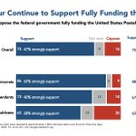 Image for the Tweet beginning: Support for the federal government