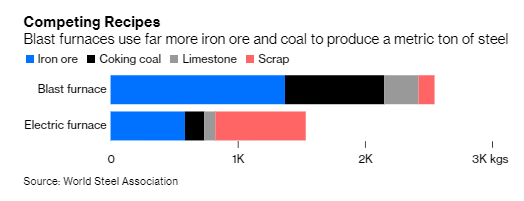 Blast furnaces have much higher emissions because they use coal as the fuel to break apart iron and oxygen atoms.All steel contains carbon, but it's on the scale of 0.6%-2%, with the majority of steel having below 1%.