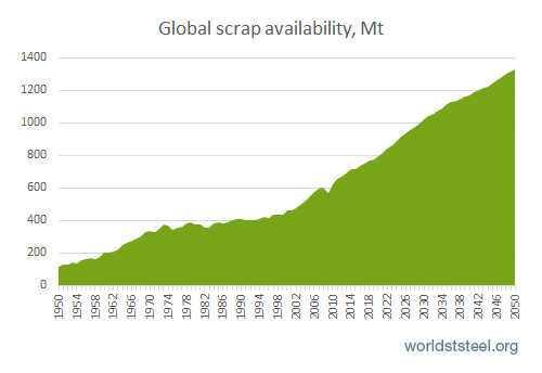 China's mountain of this obsolete scrap is set to surge over the coming decade.Unlike iron ore and coking coal, which it must import from trade partners it doesn't entirely trust, this is a domestic resource: