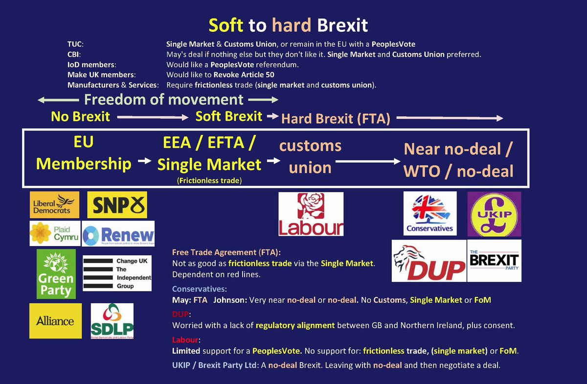 @JacquelBenson @JXB101 @gibbo889 Yes.  Make UK supported a #RevokeArticle50 to save UK manufacturing and British jobs.  You wished to destroy UK manufacturing and destroy British jobs.  You won and are responsible for destroying British manufacturing companies and jobs.  TM didn't have a 'soft' Brexit deal. https://t.co/rMU6wUvmyO