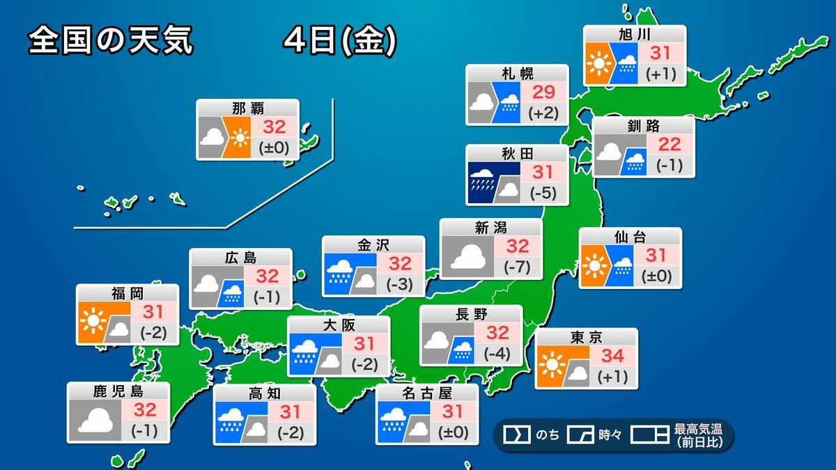 【今日の天気】 南から流れ込む湿った空気の影響で、西日本から北日本にかけての広い範囲で雨が降る見込みです。 東海や近畿、四国の太平洋側や、北日本の日本海側は局地的に激しく降るおそれがあります。 関東は晴れて猛暑日となるところが多く、厳しい残暑です。 weathernews.jp/s/topics/20200…