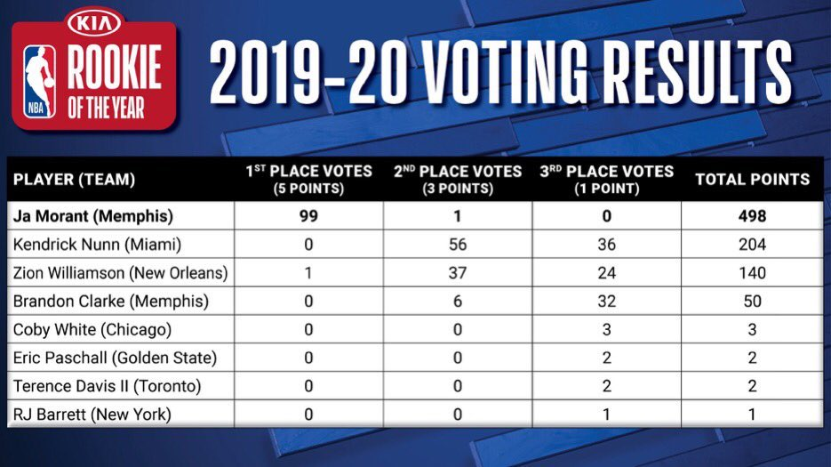 Full ROY voting: Morant, Kendrick Nunn and Zion third