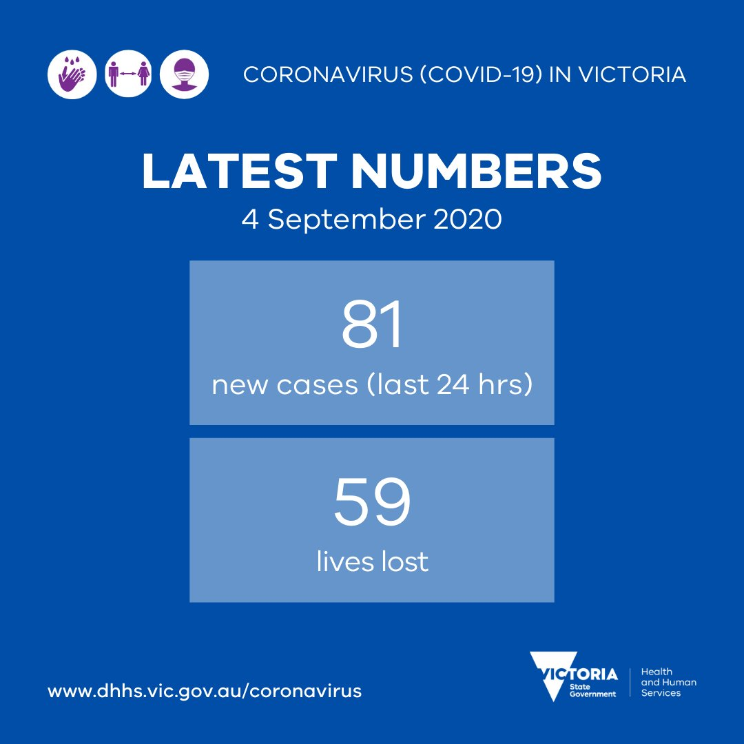 Vicgovdhhs On Twitter Covid19vicdata For 4 Sep 2020 There Were 81 New Cases And Sadly 59 Deaths This Includes 50 People In Aged Care Who Passed Away In July August The