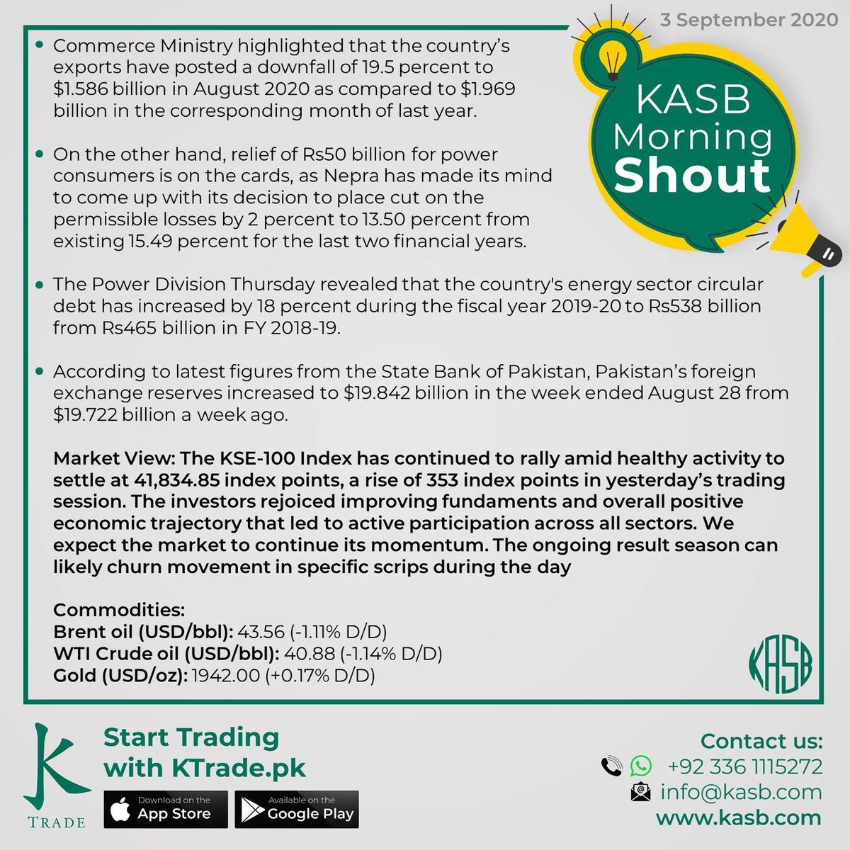 KASB Morning Shout: Our views on today's news #kasb #smartinvesting #psx #stockmarket #KTrade #onlinetrading #pakistaneconomy #imrankhan #sbp #inflation #kse100 #brokeragehouse #psxstocks #marketupdate #emergingmarkets #frontiermarkets #news #morning #today #views https://t.co/mv8OC1V0vh
