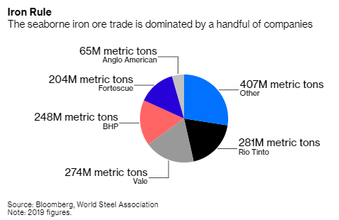 Mining companies could help reduce emissions while earning more $$ *and* more exports and jobs for their home countries if they dedicated a growing share of their output to HBI.They have the market power to do this. The big 5 companies have ~3/4 of the seaborne iron ore market.