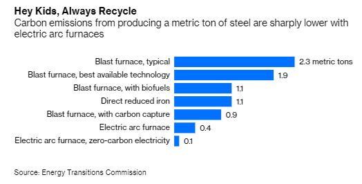 Obviously natural gas-reduced DRI won't get you to near-zero emissions because natural gas is a hydrocarbon. But immediately a DRI-EAF route gets you roughly a 50% reduction over the BF-BOF route to make steel: