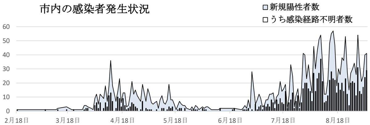 コロナ 速報 者 市 感染 横浜
