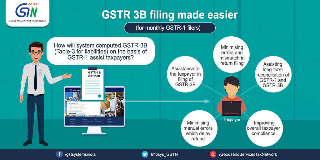 System computed GSTR-3B (Table-3 for liabilities) on the basis of GSTR-1 filed by taxpayers now available on the GST portal for monthly GSTR-1 filers