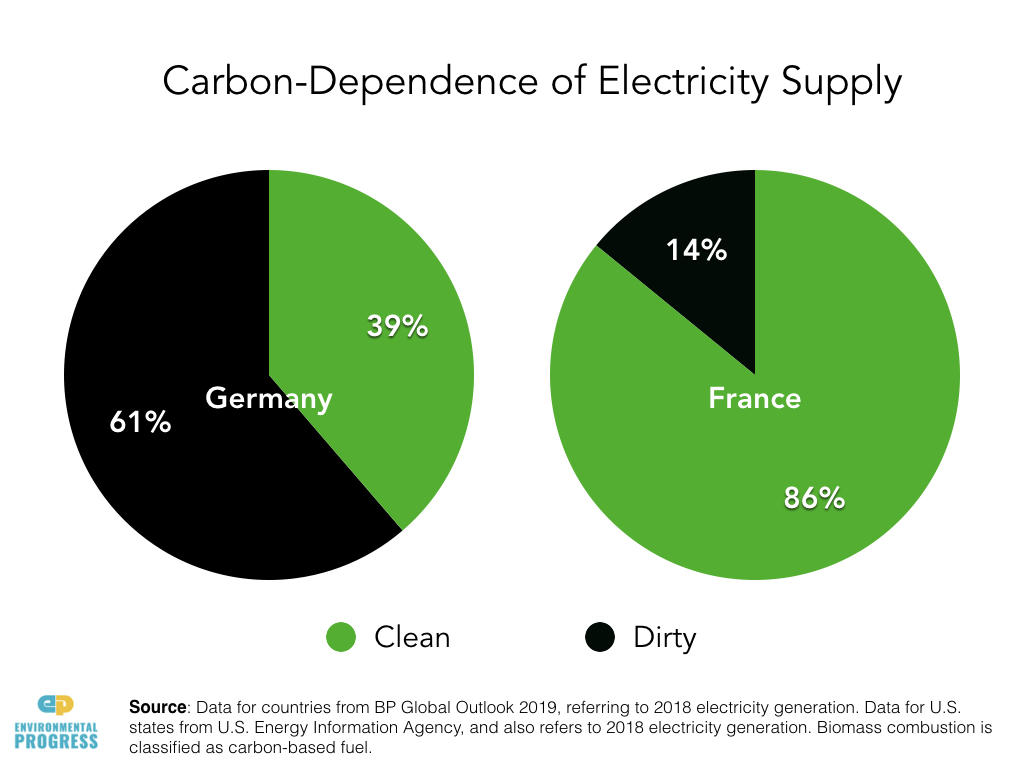Just look at Germany. It has been scaling up renewables & phasing out nuclear, at a high cost: by 2025 it will have spent $580 billion to have created electricity that produces 10x more CO2 per unit of energy than French nuclear-produced electricity for nearly 2x the cost.