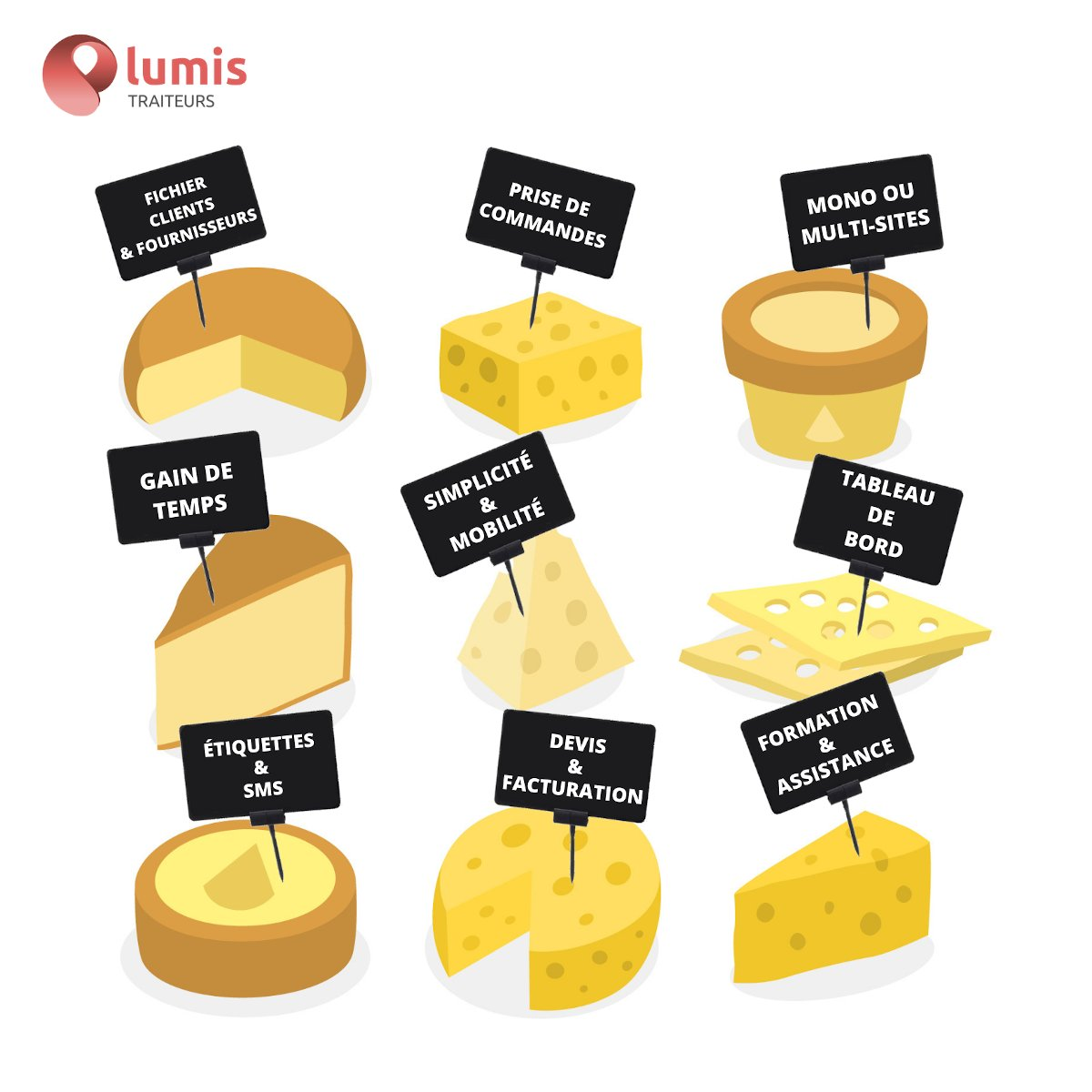 Lumis Traiteurs est la solution de gestion pour tous les #artisans des métiers de bouches : #bouchers #charcutiers #traiteurs #poissonniers et maintenant #fromagers ! 👍  Notre produit contient (presque !) autant de fonctionnalités qu'il existe de variétés de fromages ! 😉👇👇👇 https://t.co/KBoAZyCE8d