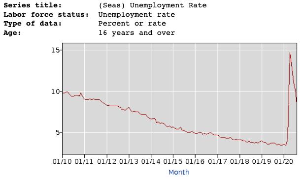 @keithboykin's photo on #JobsReport
