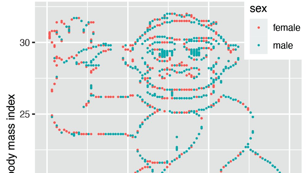 Do you think you would you have discovered a gorilla hiding in plain sight in your data? We found that you are 5 times less likely to do so if you have a specific hypothesis in mind. *A hypothesis is a liability* https://t.co/zYvUp2ZOhu https://t.co/onFforxCo4