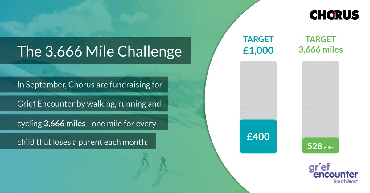 It's the end of our first week of fundraising for @griefencounter and we are 4 days in with £400 raised and 523 miles down.... Just another 3,138 to go! https://t.co/1fcZTfiTDJ #fundraising #bristol #charity https://t.co/KrDM578ZuC