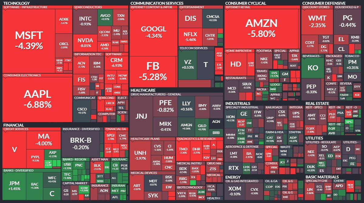 Akciové trhy po pokojnom začiatku obchodovania začali výrazne strácať naprieč takmer všetkými sektormi. Budú poklesy ešte pokračovať, alebo ide len o korekciu po predchádzajúcom výraznom raste? #volatility #xtbstocks https://t.co/TOjyDBUKtX