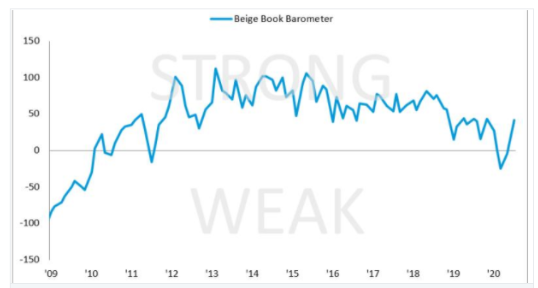 As Main Street recovers from COVID-19, Beige Book Barometer Turns Positive https://t.co/3nCM9tGxay   #beigebook #economics #fed #frb #federalreserve #Agility #Resilience #businessresilience #agile #businesscontinuity #COVID #COVID19 #rubixresearch   https://t.co/6DNQJnBfVu https://t.co/yFk9WcVWBe