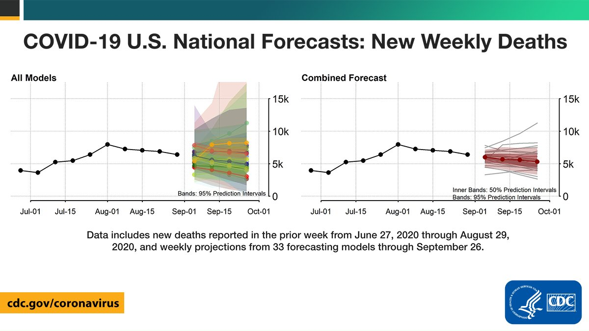 Cdc On Twitter As Of Aug 31 National Forecasts Suggest New Weekly Covid19 Deaths May Decrease In The Coming Weeks With 3 300 To 7 500 New Deaths During The Week Ending Sept 26