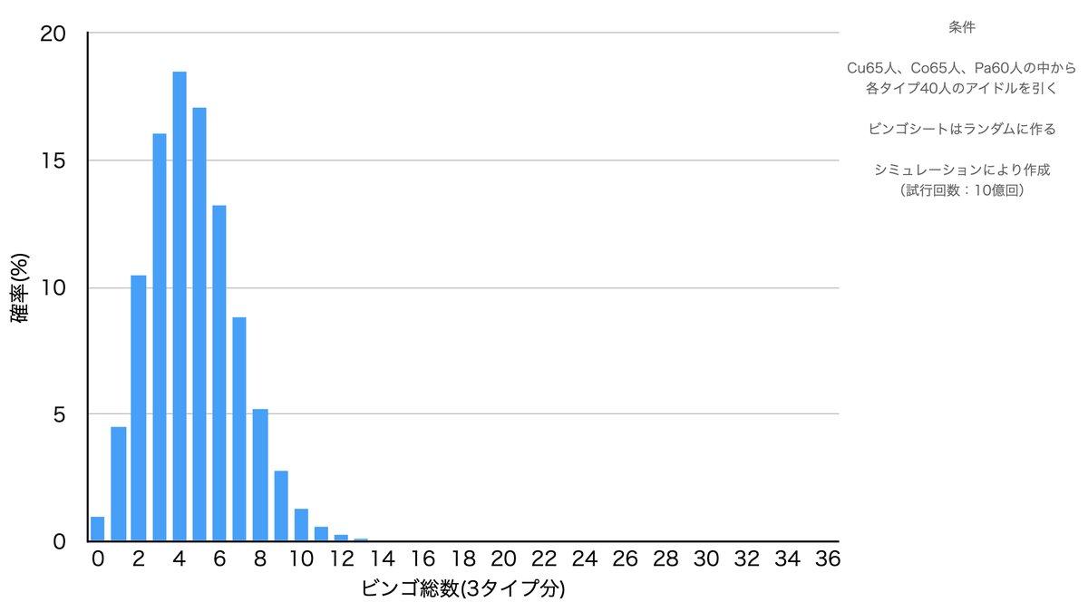 間違ってたら申し訳ないですけど、デレステビンGOの確率は大体こんな感じだと思います ・1%の人が3シートともビンゴ0 ・50%の人がビンゴ総数5以上(石2775個以上) ・もらえるジュエルの期待値は2585個 ・最大のビンゴ数36は、地球が30億個あって全員がデレステをしていたら1人いる位の確率