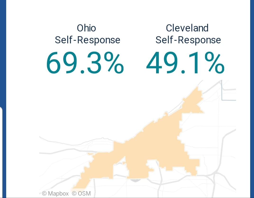 The @CityofCleveland is DEAD LAST  with populations of 300,000 or more in the #2020Census response rate. We could lose $2.8 billion over a ten year period !!! https://t.co/uWvTCol30G
