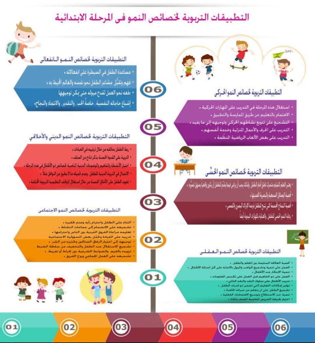 مطوية خصائص النمو للمرحلة الابتدائية