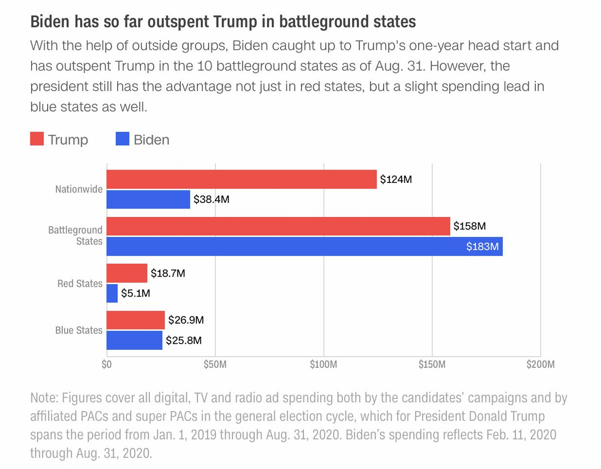 These four charts show Trump's and Biden's battleground advertising strategy https://t.co/nBP3mmPSmT https://t.co/L4tV3dWaK1