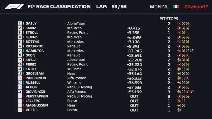 F1 Italian GP 2020 Results & Highlights