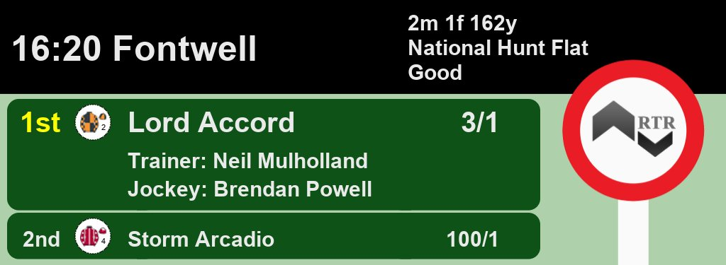 16:20 @FontwellPark 1st Lord Accord 3/1 2nd Storm Arcadio 100/1 A Win for @Neil_Mulholland and @brendanp1995 Full Results here: web.ratingtheraces.com/races/2020-09-… #HorseRacing #Results
