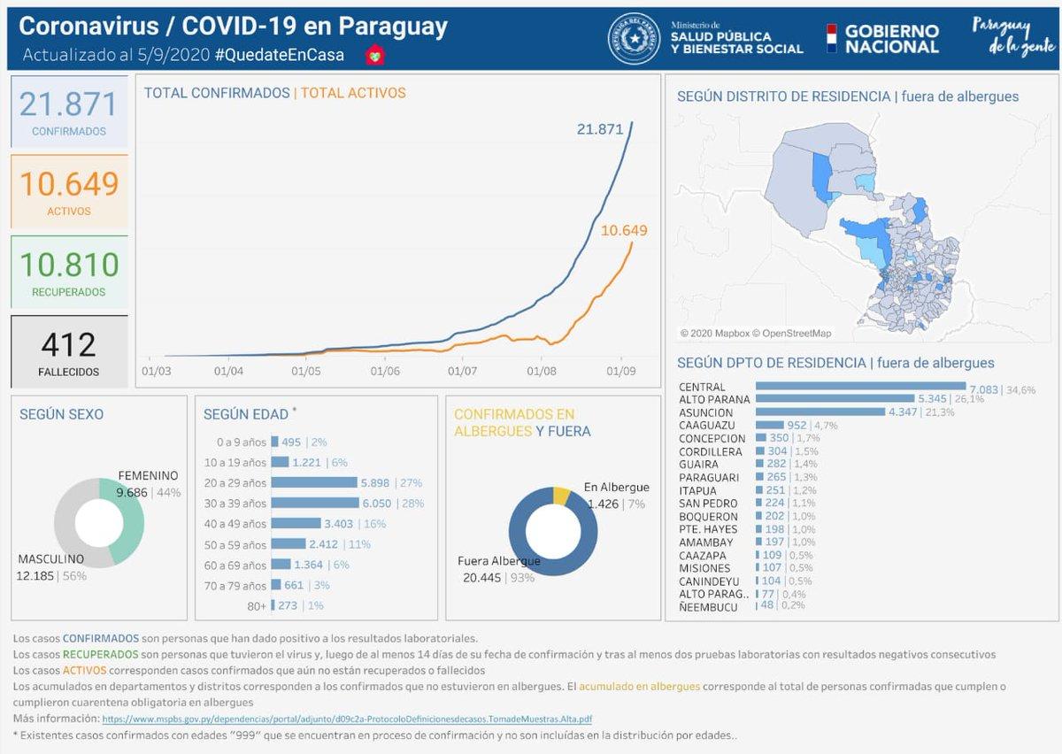 Informe #COVID19  📍Variables anónimas de casos positivos de COVID-19 disponibles en mapa interactivo.  📍Datos de fecha de confirmación, sexo, edad, departamento y distrito de residencia de cada caso 👇🏽  ➕INFO https://t.co/6uFsfdDWEZ https://t.co/h3zqxOEKQT