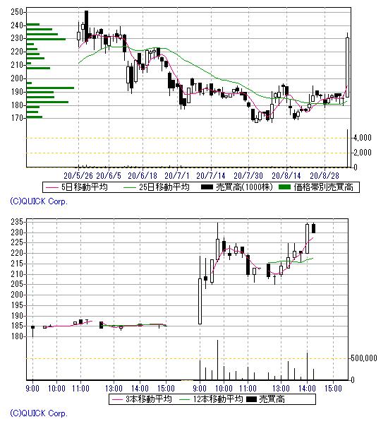 株価 パートナー エージェント パートナーエージェント(6181)株価 上場初値予想結果