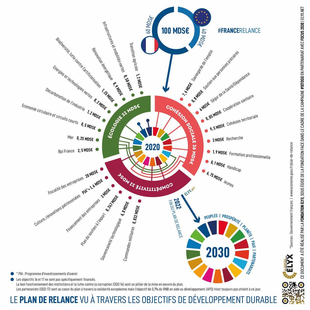 #FranceRelance : un plan compatible avec les #ODD ?  A 10 ans de l'échéance, ne passons pas à côté de cette boussole qui, avec son approche systémique et transversale, n'a jamais été autant d'actualité dans cette crise systémique. #10TOGO https://t.co/sLzhF5O3Il